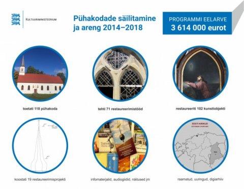 """Riikliku programmi """"Pühakodade säilitamine ja areng 2014-2018"""" tulemused"""