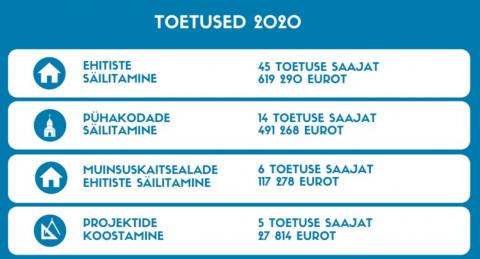 Toetused 2020. aastal
